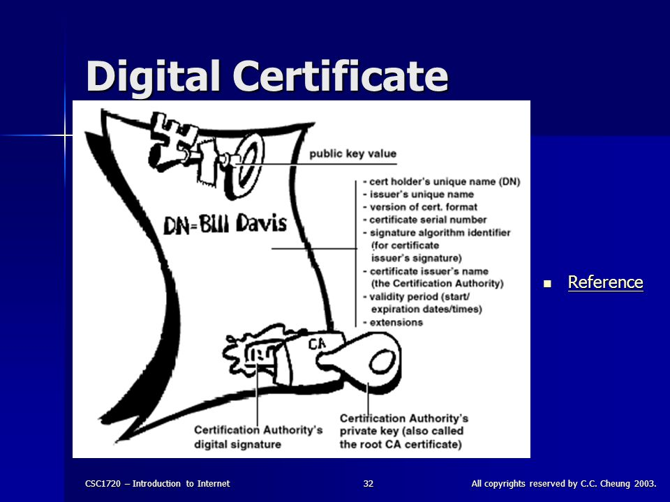 CSC1720 – Introduction to InternetAll copyrights reserved by C.C. Cheung 2003.32 Digital Certificate Reference Reference Reference