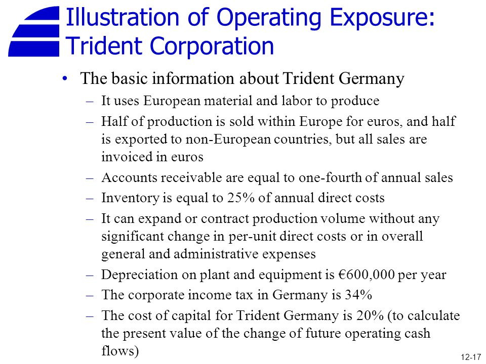 Illustration of Operating Exposure: Trident Corporation The basic information about Trident Germany –It uses European material and labor to produce –H