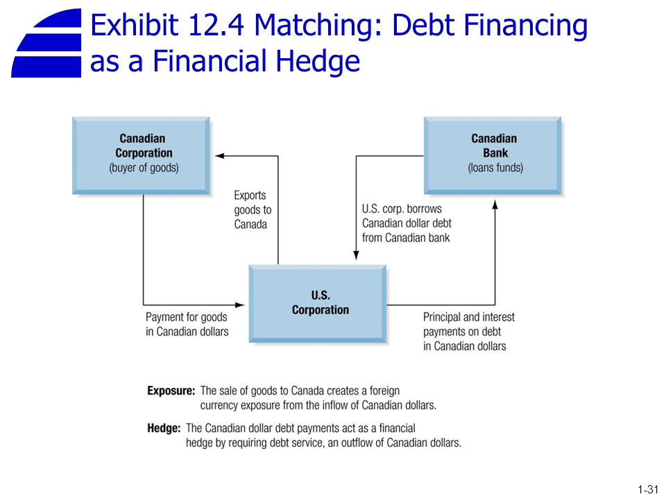 Exhibit 12.4 Matching: Debt Financing as a Financial Hedge 1-31