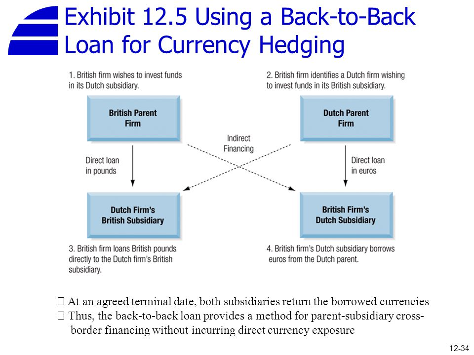 Exhibit 12.5 Using a Back-to-Back Loan for Currency Hedging ※ At an agreed terminal date, both subsidiaries return the borrowed currencies ※ Thus, the