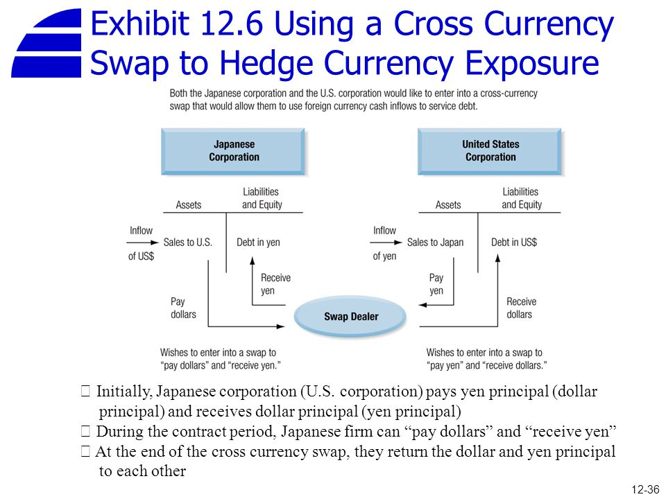 Exhibit 12.6 Using a Cross Currency Swap to Hedge Currency Exposure 12-36 ※ Initially, Japanese corporation (U.S. corporation) pays yen principal (dol