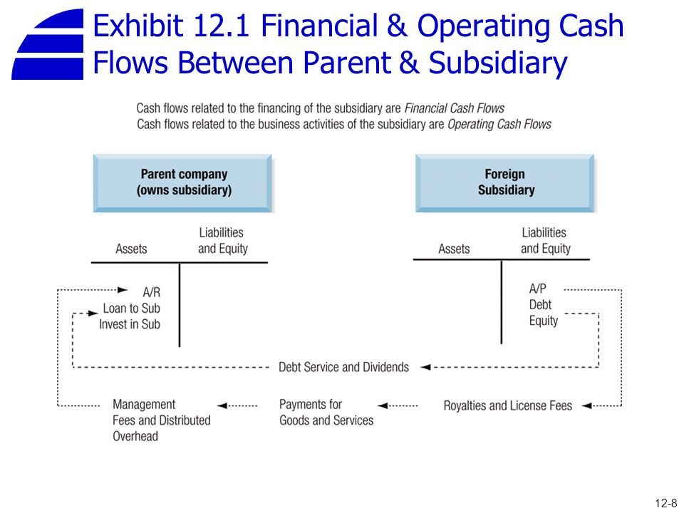 Exhibit 12.1 Financial & Operating Cash Flows Between Parent & Subsidiary 12-8