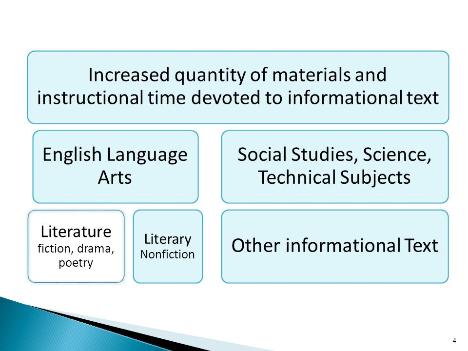 4 Increased quantity of materials and instructional time devoted to informational text English Language Arts Literature fiction, drama, poetry Literar