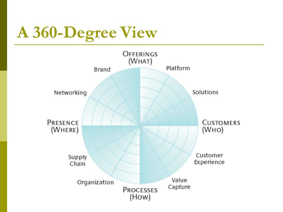 A 360-Degree View