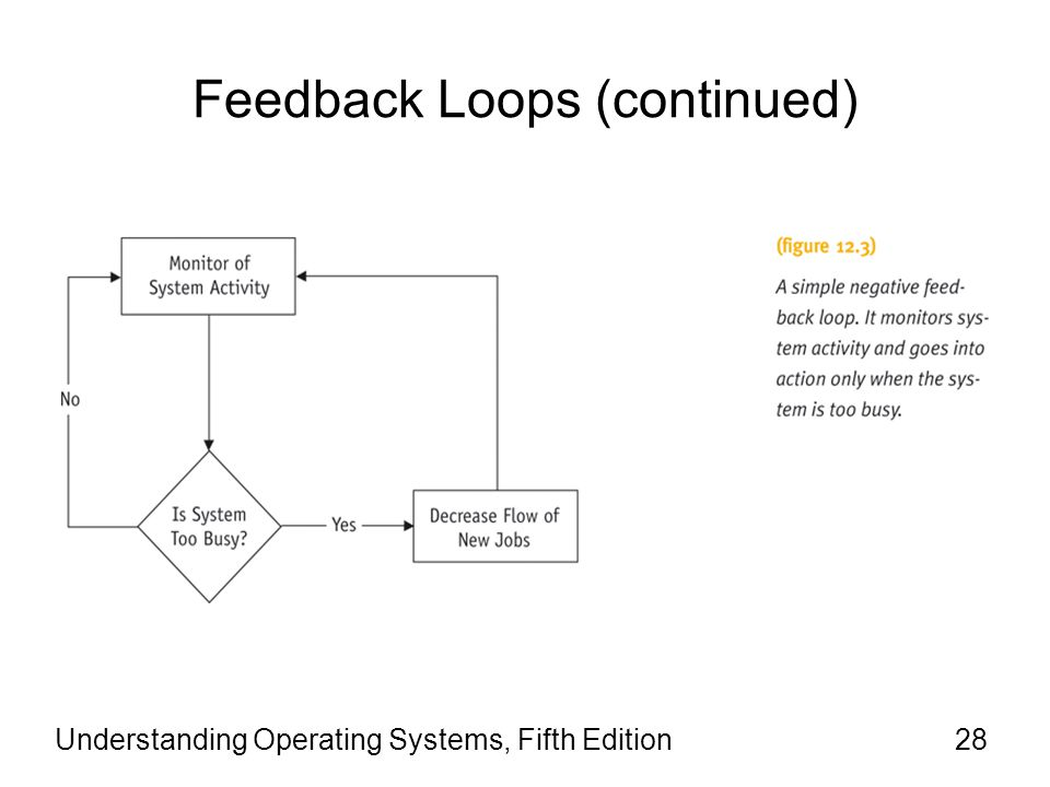 Feedback Loops (continued) Understanding Operating Systems, Fifth Edition28