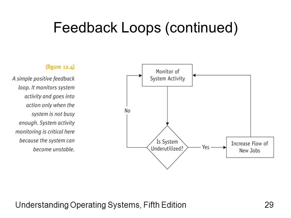 Feedback Loops (continued) Understanding Operating Systems, Fifth Edition29