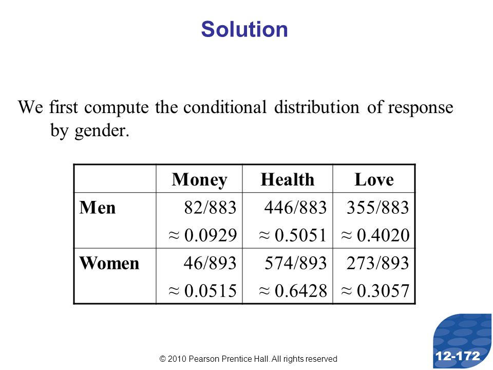 © 2010 Pearson Prentice Hall. All rights reserved 12-172 We first compute the conditional distribution of response by gender. Solution MoneyHealthLove