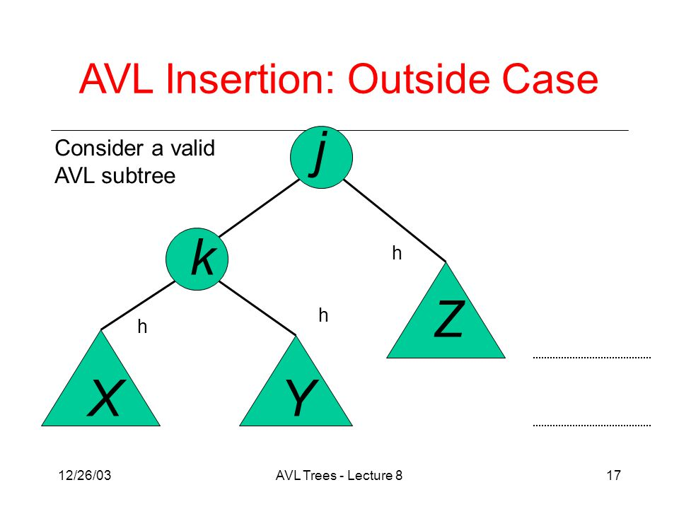 12/26/03AVL Trees - Lecture 817 j k XY Z Consider a valid AVL subtree AVL Insertion: Outside Case h h h