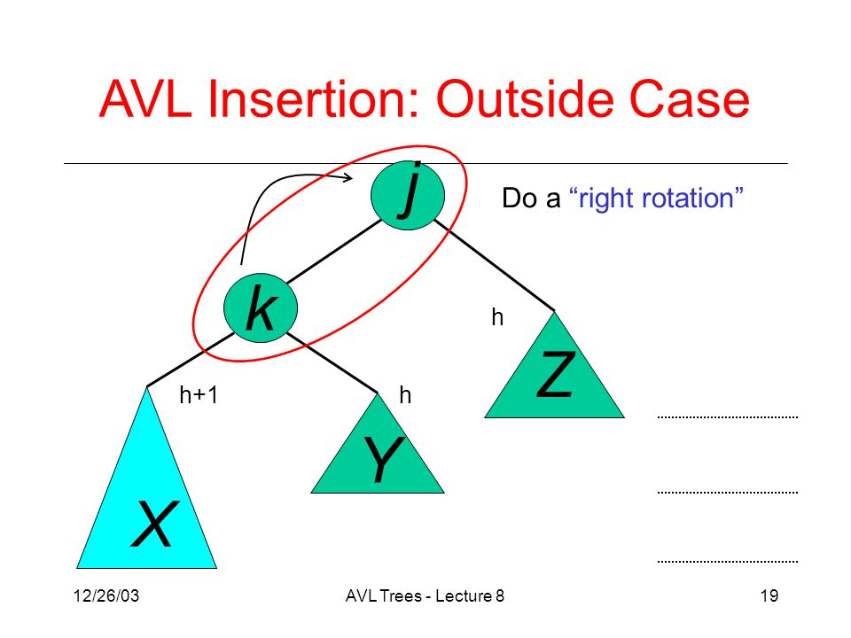 12/26/03AVL Trees - Lecture 819 j k X Y Z Do a right rotation AVL Insertion: Outside Case h h+1h