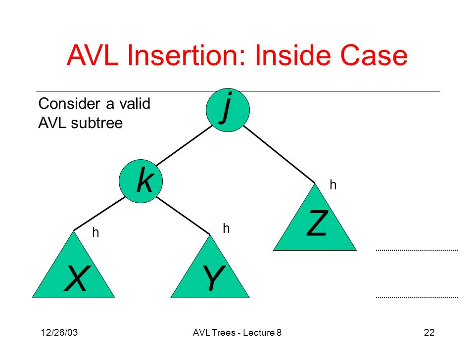 12/26/03AVL Trees - Lecture 822 j k XY Z AVL Insertion: Inside Case Consider a valid AVL subtree h h h
