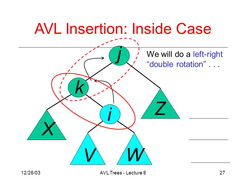 12/26/03AVL Trees - Lecture 827 j k X V Z W i AVL Insertion: Inside Case We will do a left-right double rotation ...