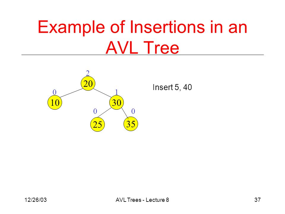 12/26/03AVL Trees - Lecture 837 Example of Insertions in an AVL Tree 1 0 2 20 1030 25 0 35 0 Insert 5, 40