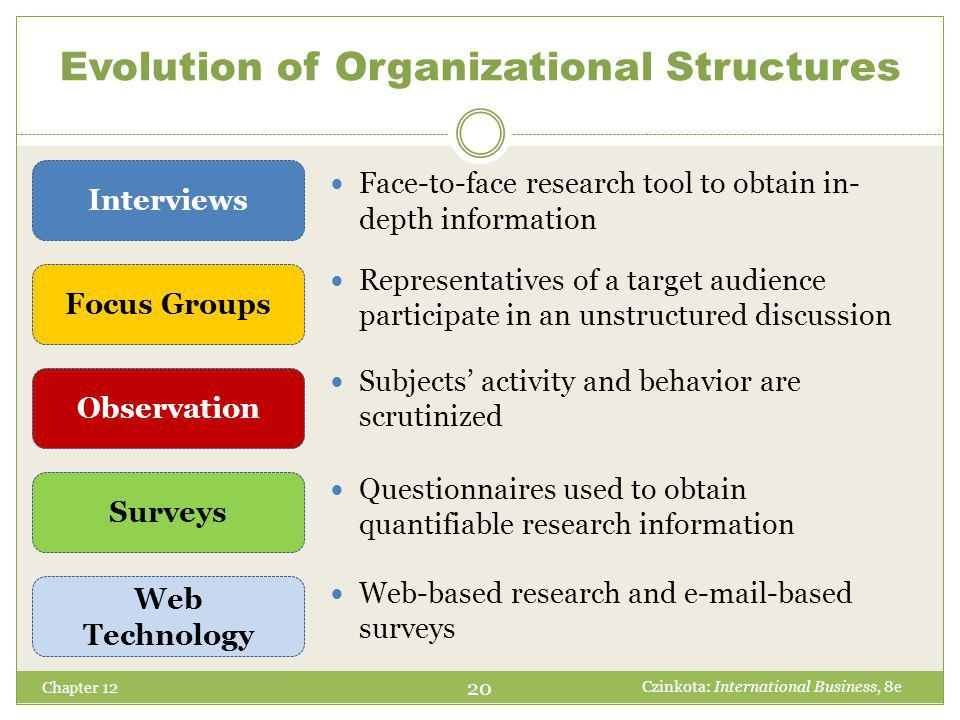 Evolution of Organizational Structures Chapter 12 Face-to-face research tool to obtain in- depth information Representatives of a target audience participate in an unstructured discussion Subjects' activity and behavior are scrutinized Questionnaires used to obtain quantifiable research information Web-based research and e-mail-based surveys 20 Czinkota: International Business, 8e Interviews Focus Groups Observation Surveys Web Technology
