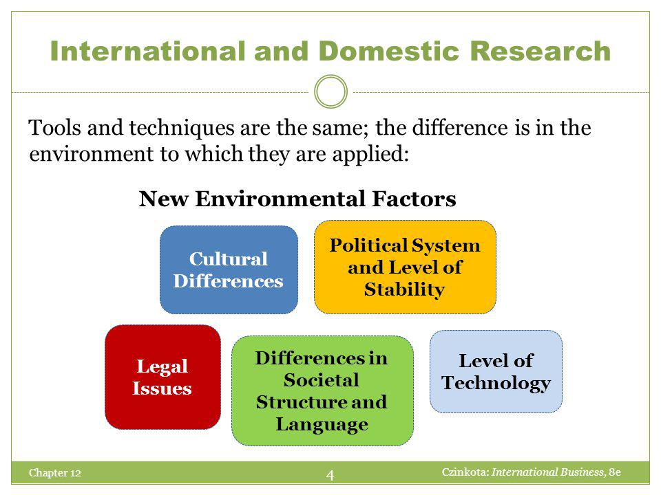 International and Domestic Research Chapter 12 4 Czinkota: International Business, 8e Legal Issues Cultural Differences Level of Technology Political
