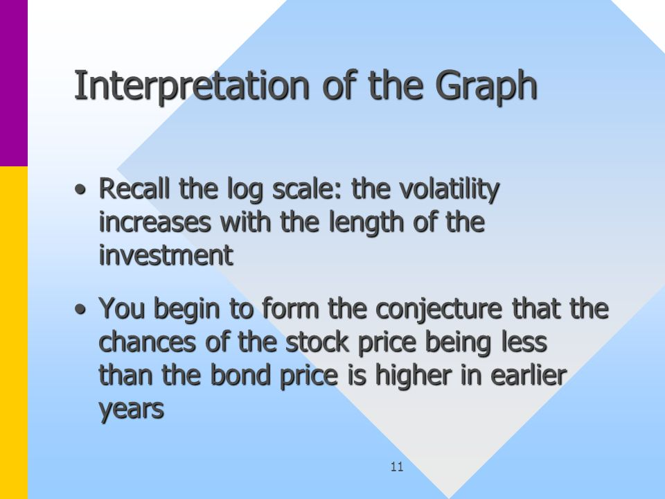 11 Interpretation of the Graph Recall the log scale: the volatility increases with the length of the investmentRecall the log scale: the volatility increases with the length of the investment You begin to form the conjecture that the chances of the stock price being less than the bond price is higher in earlier yearsYou begin to form the conjecture that the chances of the stock price being less than the bond price is higher in earlier years