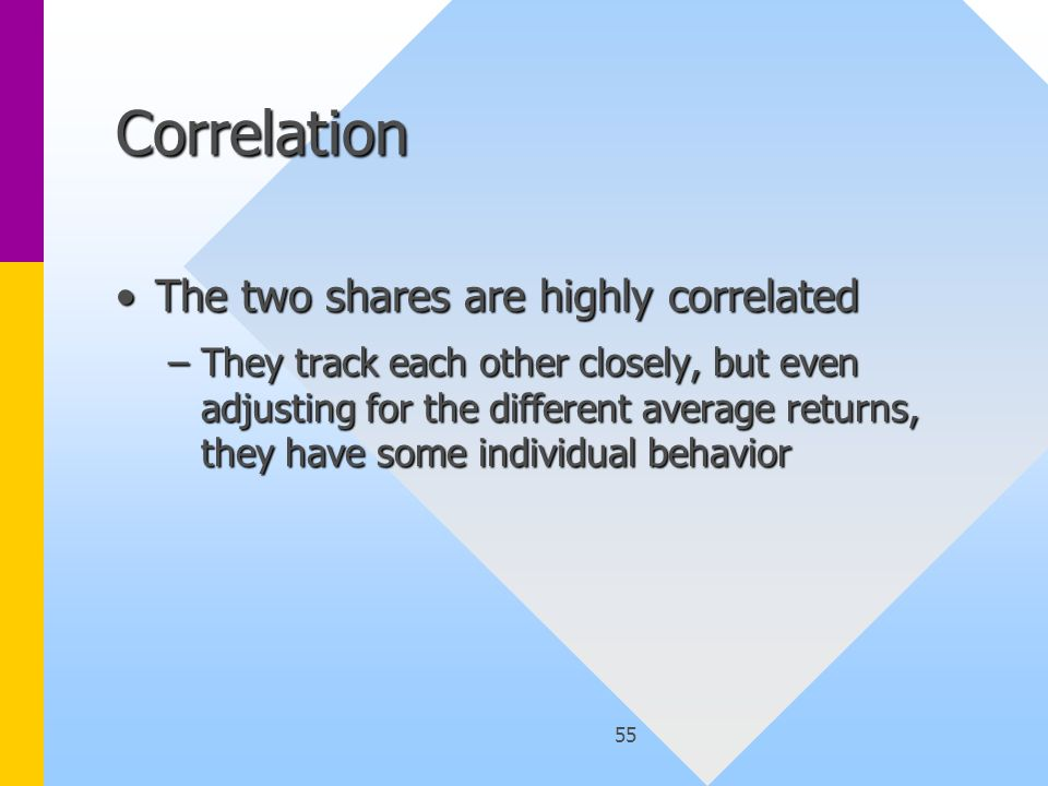 55 Correlation The two shares are highly correlatedThe two shares are highly correlated –They track each other closely, but even adjusting for the different average returns, they have some individual behavior
