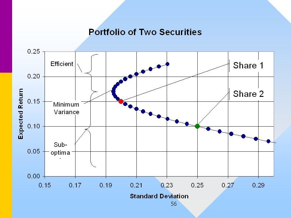 57 Observation Shorting the high-risk, low-return stock, and re-investing in the low-risk, high- return stock, creates efficient portfoliosShorting the high-risk, low-return stock, and re-investing in the low-risk, high- return stock, creates efficient portfolios –Shorting high-risk by 80% of the net wealth crates a portfolio with a volatility of 20% and a return of 19% (c.f.