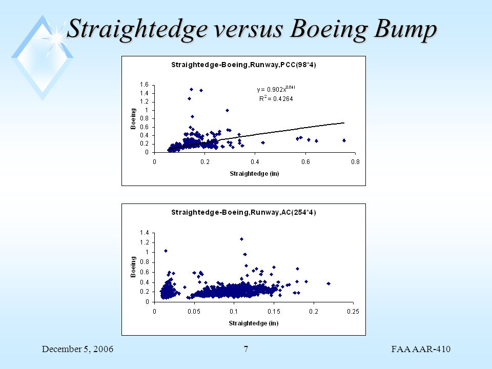 FAA AAR-410 December 5, 20067 Straightedge versus Boeing Bump