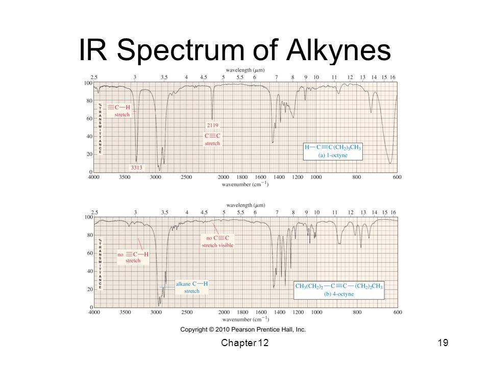 Chapter 1219 IR Spectrum of Alkynes