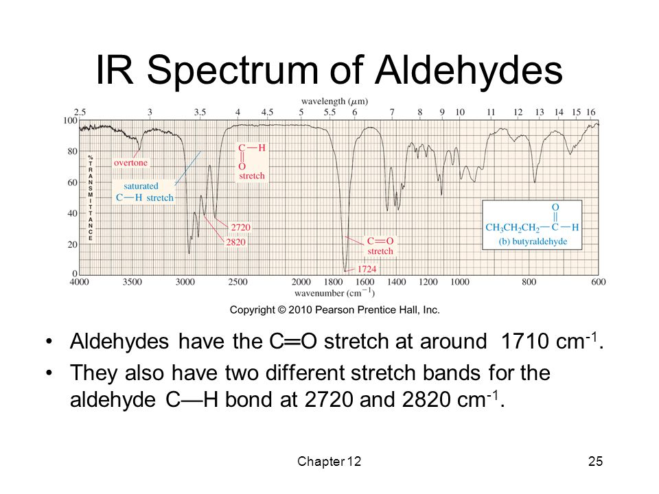 Chapter 1225 IR Spectrum of Aldehydes Aldehydes have the C═O stretch at around 1710 cm -1. They also have two different stretch bands for the aldehyde