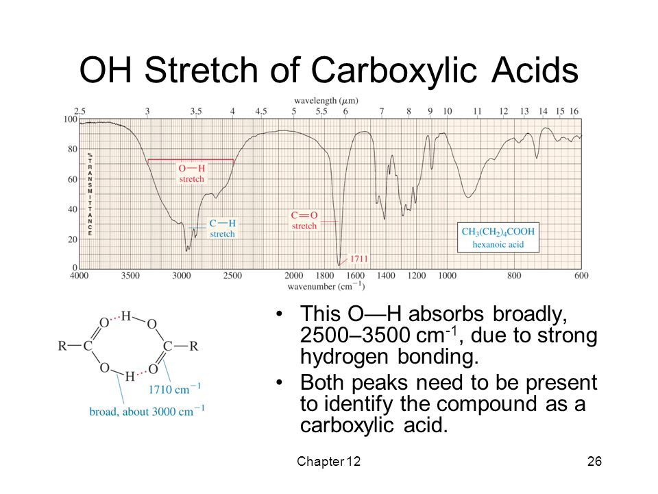 Chapter 1226 OH Stretch of Carboxylic Acids This O—H absorbs broadly, 2500–3500 cm -1, due to strong hydrogen bonding. Both peaks need to be present t