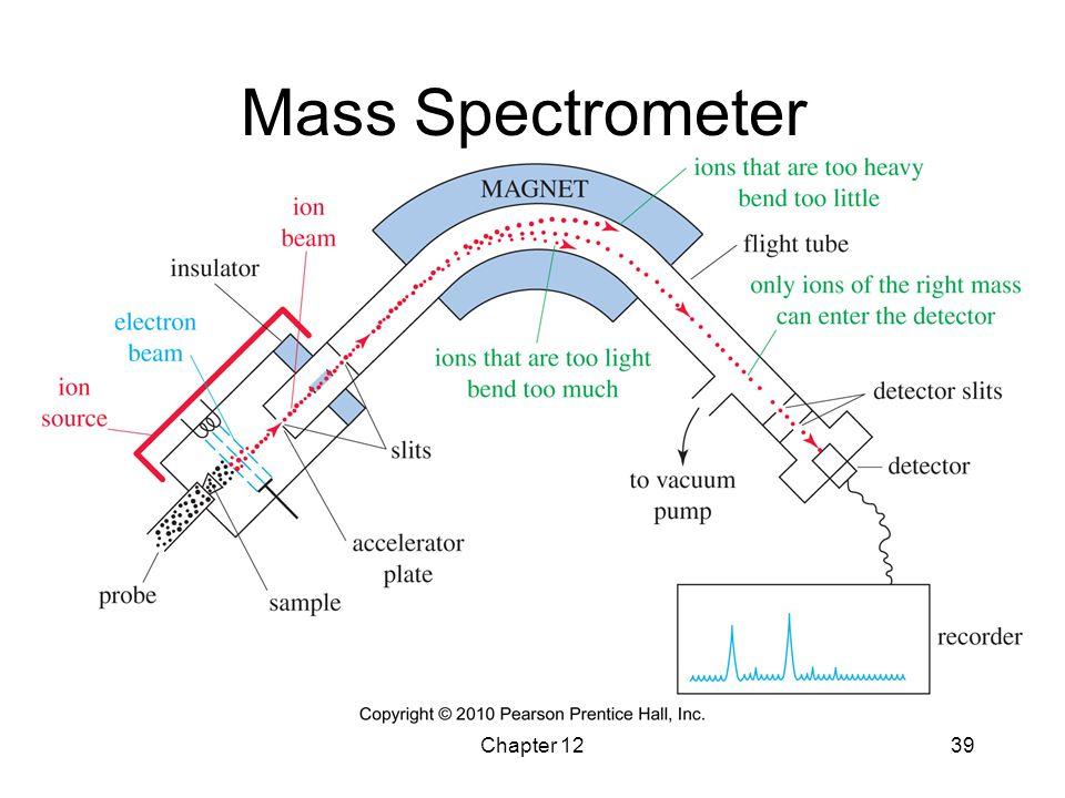 Chapter 1239 Mass Spectrometer
