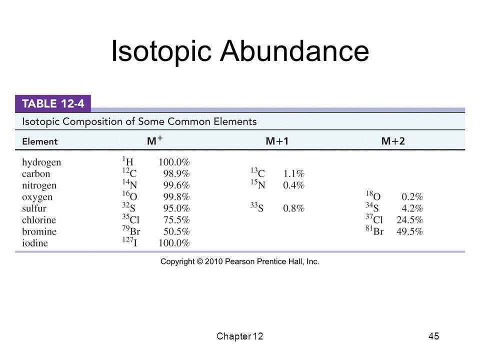 Chapter 1245 Isotopic Abundance