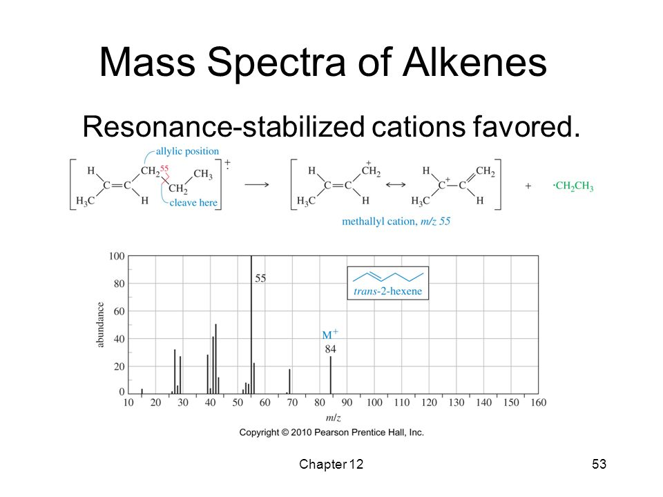 Chapter 1253 Mass Spectra of Alkenes Resonance-stabilized cations favored.