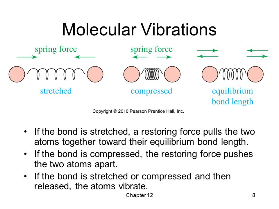 Chapter 128 Molecular Vibrations If the bond is stretched, a restoring force pulls the two atoms together toward their equilibrium bond length. If the