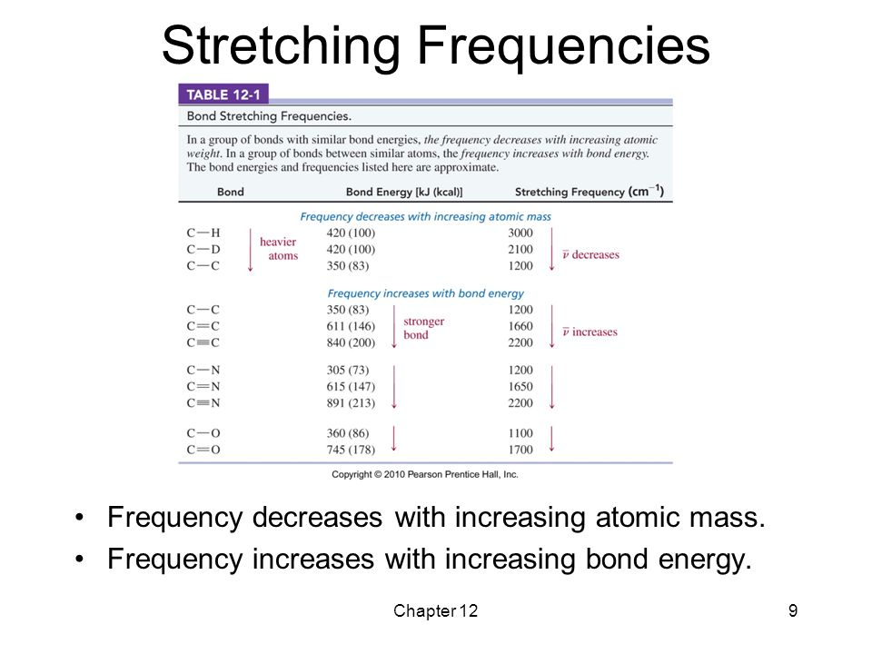 Chapter 129 Stretching Frequencies Frequency decreases with increasing atomic mass. Frequency increases with increasing bond energy.