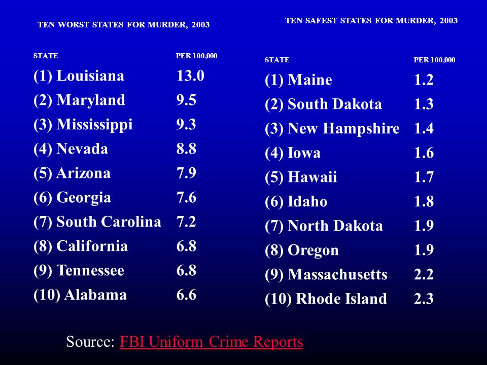 TEN WORST STATES FOR MURDER, 2003 STATEPER 100,000 (1) Louisiana13.0 (2) Maryland9.5 (3) Mississippi9.3 (4) Nevada8.8 (5) Arizona7.9 (6) Georgia7.6 (7) South Carolina7.2 (8) California6.8 (9) Tennessee6.8 (10) Alabama6.6 TEN SAFEST STATES FOR MURDER, 2003 STATEPER 100,000 (1) Maine1.2 (2) South Dakota1.3 (3) New Hampshire1.4 (4) Iowa1.6 (5) Hawaii1.7 (6) Idaho1.8 (7) North Dakota1.9 (8) Oregon1.9 (9) Massachusetts2.2 (10) Rhode Island2.3 Source: FBI Uniform Crime ReportsFBI Uniform Crime Reports