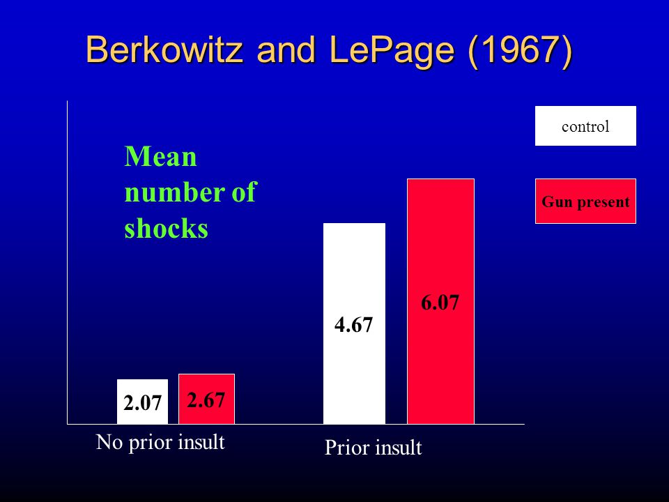 Berkowitz and LePage (1967) 2.07 2.67 4.67 6.07 No prior insult Prior insult Mean number of shocks control Gun present