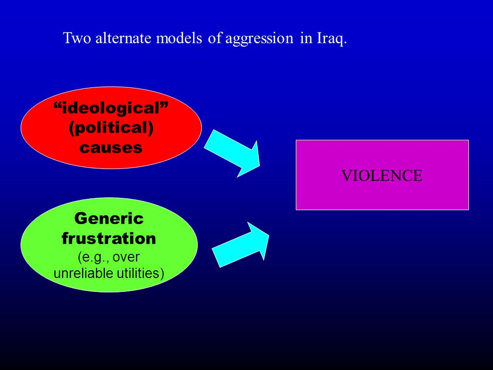 """Generic frustration (e.g., over unreliable utilities) """"ideological"""" (political) causes VIOLENCE Two alternate models of aggression in Iraq."""