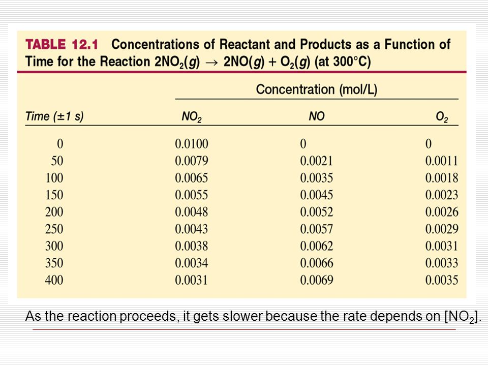 As the reaction proceeds, it gets slower because the rate depends on [NO 2 ].