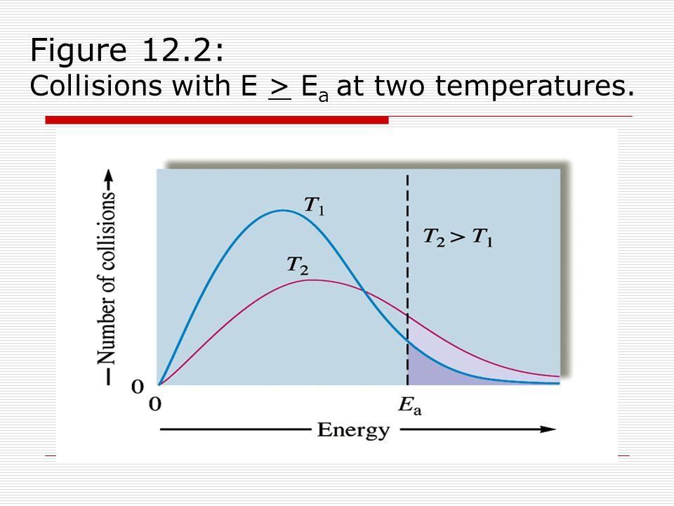 Figure 12.2: Collisions with E > E a at two temperatures.
