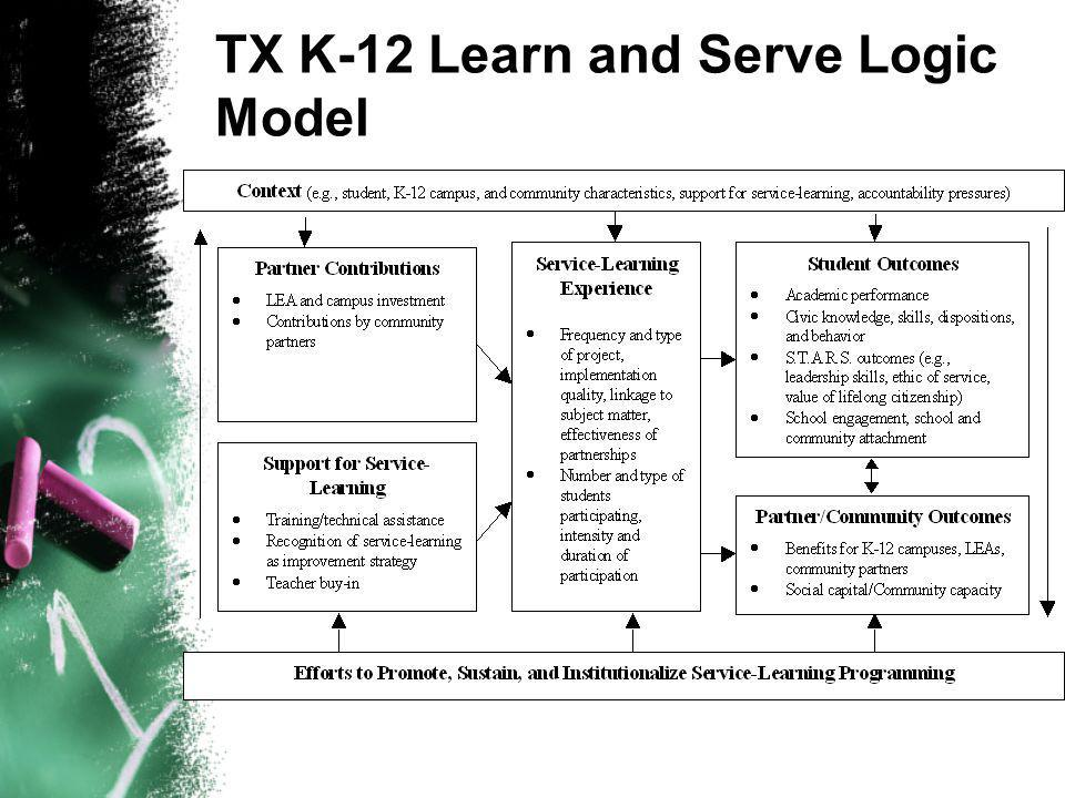 TX K-12 Learn and Serve Logic Model