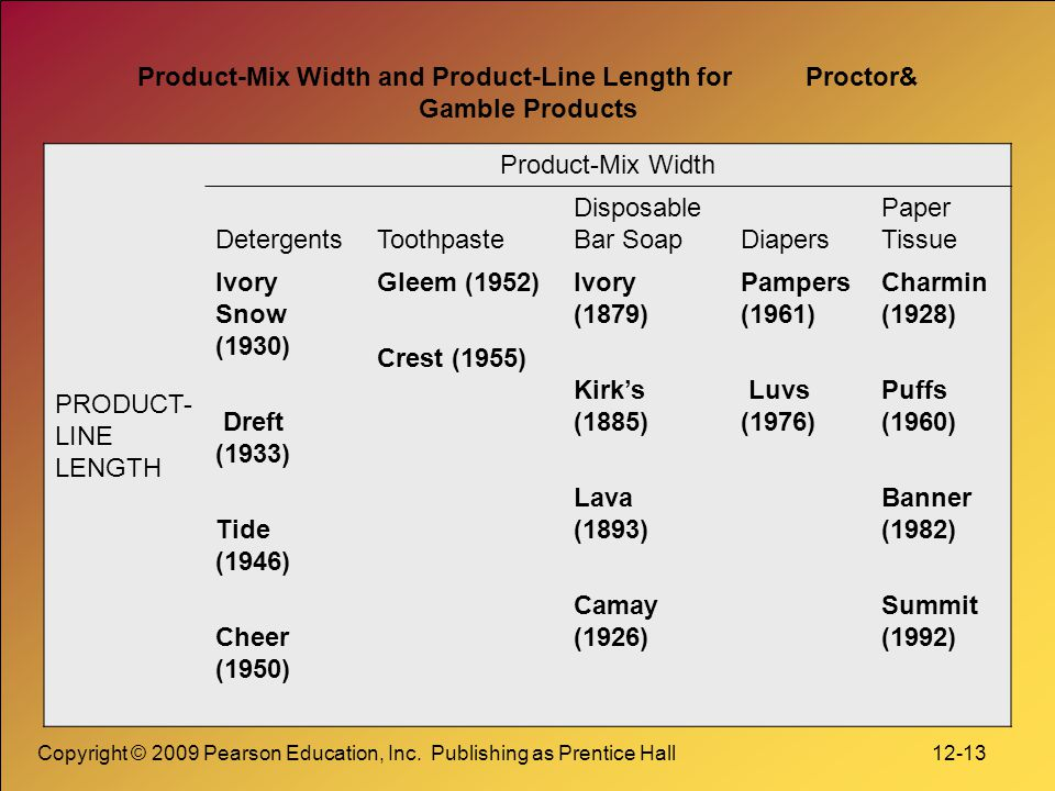 Copyright © 2009 Pearson Education, Inc. Publishing as Prentice Hall 12-13 Product-Mix Width and Product-Line Length for Proctor& Gamble Products PROD