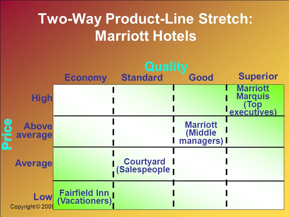 Copyright © 2009 Pearson Education, Inc. Publishing as Prentice Hall 12-15 Two-Way Product-Line Stretch: Marriott Hotels Quality Economy Superior Stan