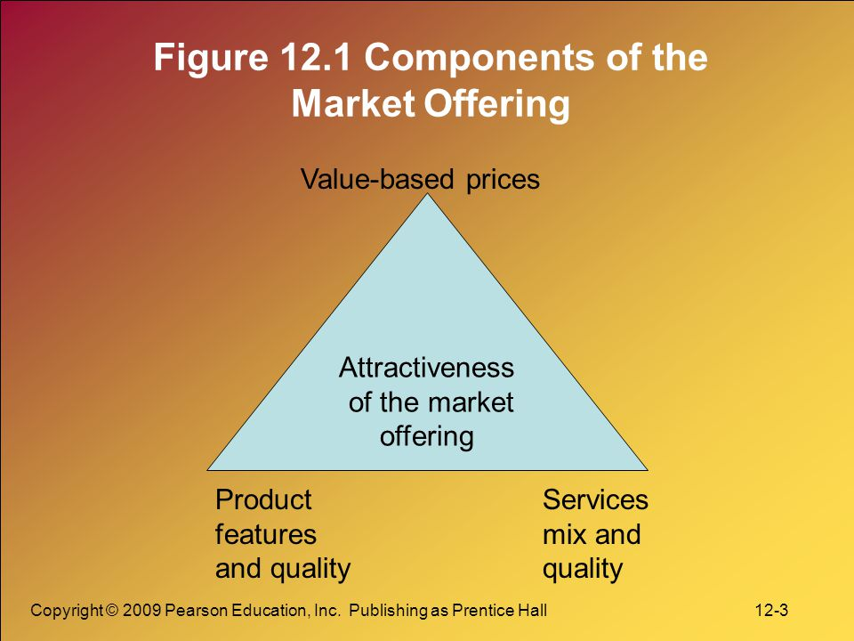 Copyright © 2009 Pearson Education, Inc. Publishing as Prentice Hall 12-3 Figure 12.1 Components of the Market Offering Attractiveness of the market o