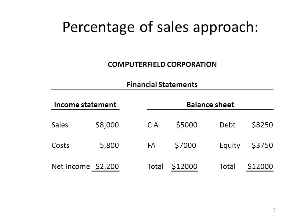 Percentage of sales approach: COMPUTERFIELD CORPORATION Financial Statements Income statementBalance sheet Sales$8,000C AC A $5000Debt$8250 Costs5,800