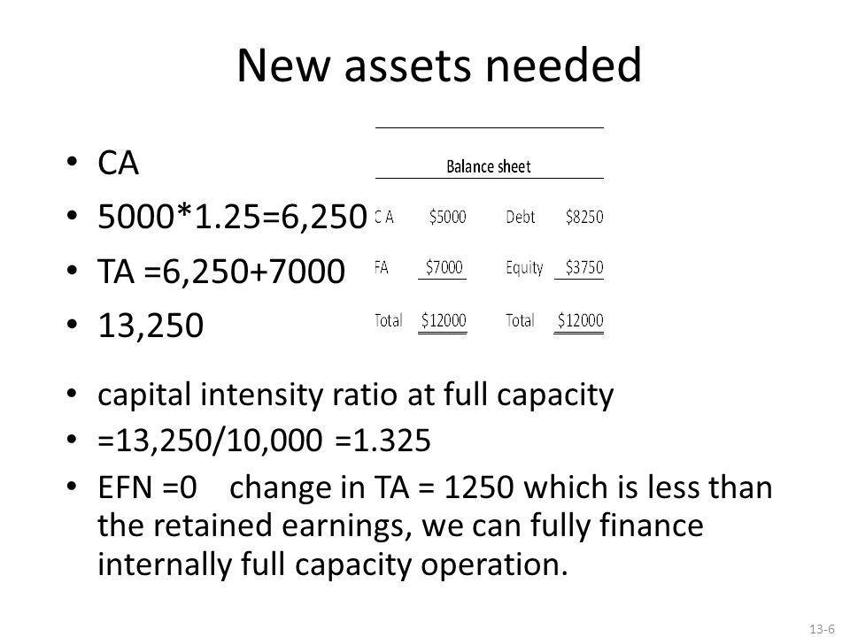 New assets needed CA 5000*1.25=6,250 TA =6,250+7000 13,250 capital intensity ratio at full capacity =13,250/10,000 =1.325 EFN =0 change in TA = 1250 w