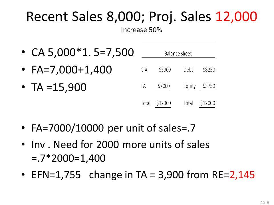 Recent Sales 8,000; Proj. Sales 12,000 Increase 50% CA 5,000*1.