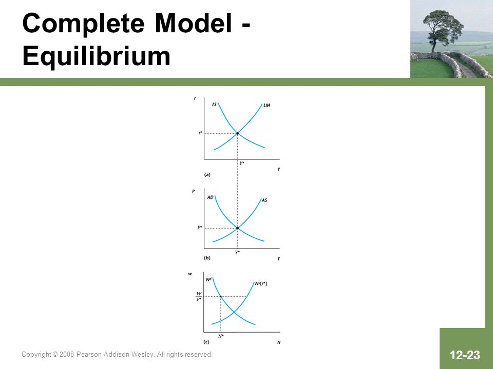 Copyright © 2008 Pearson Addison-Wesley. All rights reserved. 12-23 Complete Model - Equilibrium
