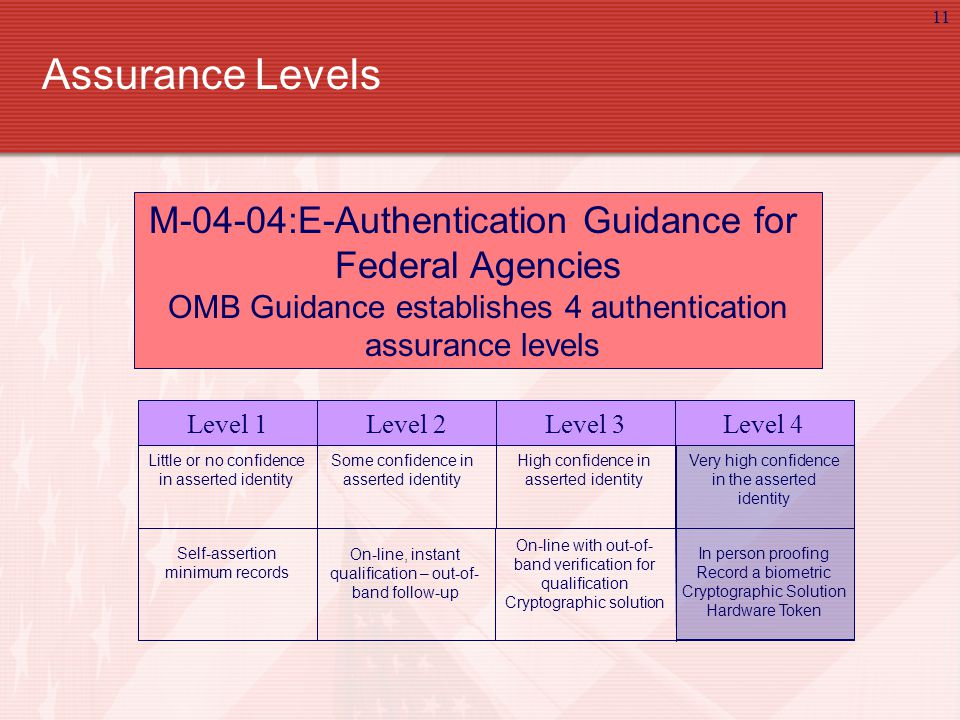 11 M-04-04:E-Authentication Guidance for Federal Agencies OMB Guidance establishes 4 authentication assurance levels Level 4Level 3Level 2Level 1 Little or no confidence in asserted identity Some confidence in asserted identity High confidence in asserted identity Very high confidence in the asserted identity Assurance Levels Self-assertion minimum records On-line, instant qualification – out-of- band follow-up On-line with out-of- band verification for qualification Cryptographic solution In person proofing Record a biometric Cryptographic Solution Hardware Token