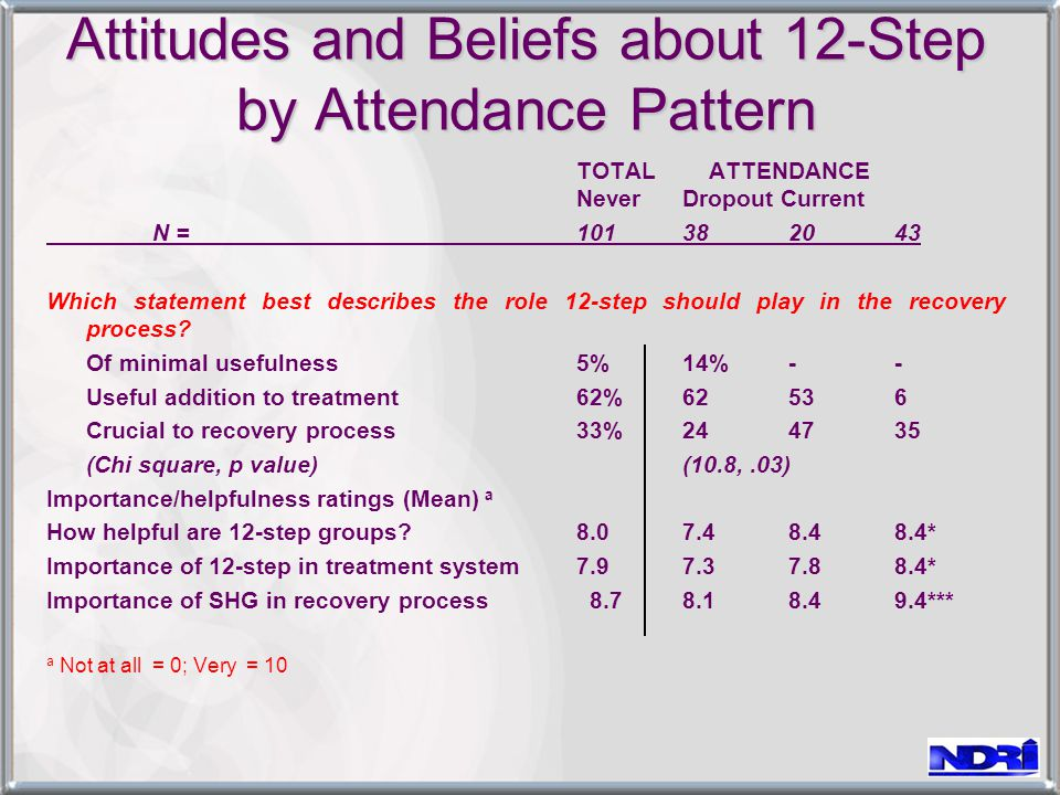 Attitudes and Beliefs about 12-Step by Attendance Pattern TOTAL ATTENDANCE NeverDropout Current N = 101382043 Which statement best describes the role 12-step should play in the recovery process.