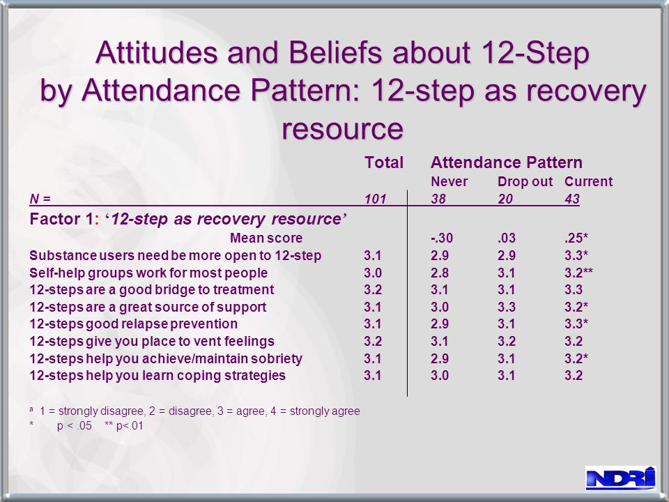 Attitudes and Beliefs about 12-Step by Attendance Pattern: 12-step as recovery resource TotalAttendance Pattern NeverDrop outCurrent N = 101382043 Factor 1: ' 12-step as recovery resource ' Mean score-.30.03.25* Substance users need be more open to 12-step 3.12.92.93.3* Self-help groups work for most people 3.02.83.13.2** 12-steps are a good bridge to treatment 3.23.13.13.3 12-steps are a great source of support3.13.03.33.2* 12-steps good relapse prevention3.12.93.13.3* 12-steps give you place to vent feelings 3.23.13.23.2 12-steps help you achieve/maintain sobriety 3.12.93.13.2* 12-steps help you learn coping strategies 3.13.03.13.2 a 1 = strongly disagree, 2 = disagree, 3 = agree, 4 = strongly agree * p <.05 ** p<.01