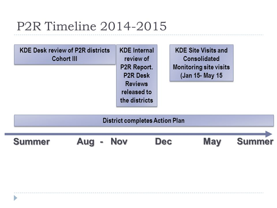 P2R Timeline 2014-2015May Summer Aug - Nov Dec KDE Internal review of P2R Report. P2R Desk Reviews released to the districts Summer District completes