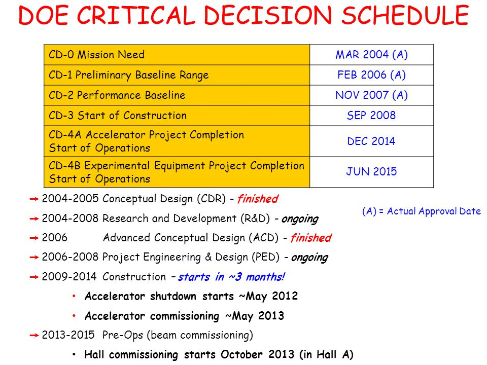 DOE CRITICAL DECISION SCHEDULE CD-0 Mission NeedMAR 2004 (A) CD-1 Preliminary Baseline RangeFEB 2006 (A) CD-2 Performance BaselineNOV 2007 (A) CD-3 Start of ConstructionSEP 2008 CD-4A Accelerator Project Completion Start of Operations DEC 2014 CD-4B Experimental Equipment Project Completion Start of Operations JUN 2015 (A) = Actual Approval Date ➙ 2004-2005 Conceptual Design (CDR) - finished ➙ 2004-2008 Research and Development (R&D) - ongoing ➙ 2006 Advanced Conceptual Design (ACD) - finished ➙ 2006-2008 Project Engineering & Design (PED) - ongoing ➙ 2009-2014 Construction – starts in ~3 months.