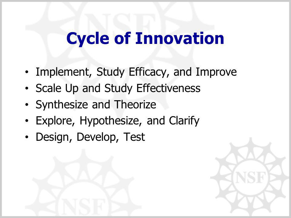 Cycle of Innovation Implement, Study Efficacy, and Improve Scale Up and Study Effectiveness Synthesize and Theorize Explore, Hypothesize, and Clarify Design, Develop, Test