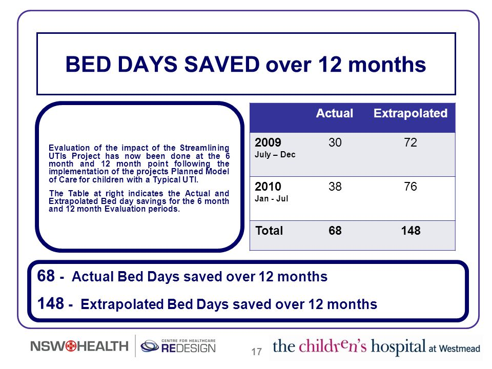 17 BED DAYS SAVED over 12 months 68 - Actual Bed Days saved over 12 months 148 - Extrapolated Bed Days saved over 12 months Evaluation of the impact o